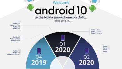 Photo of hmd/Nokia gibt Roadmap zum Android 10 Rollout bekannt
